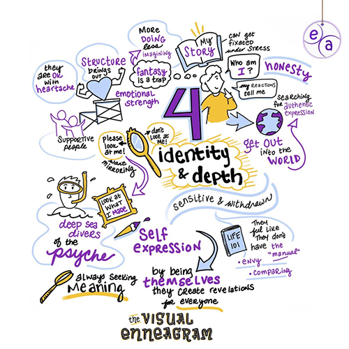 Illustrated by Kelly Kingman for The Visual Enneagram | visualenneagram.com